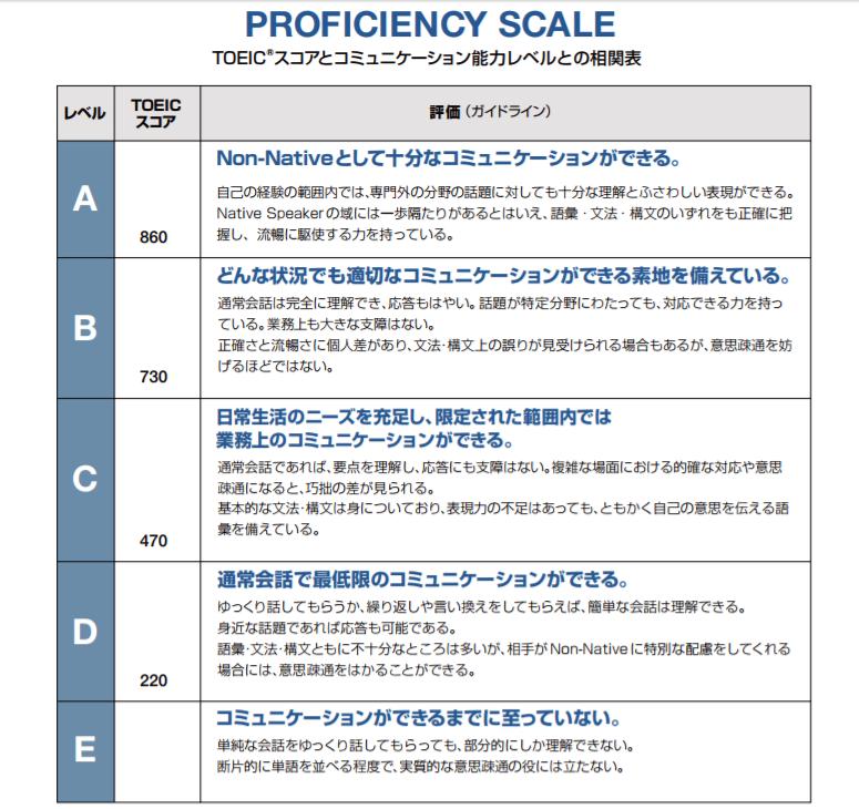TOEICスコアとコミュニケーション能力レベルとの相関関係